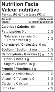 Grape nutrition facts